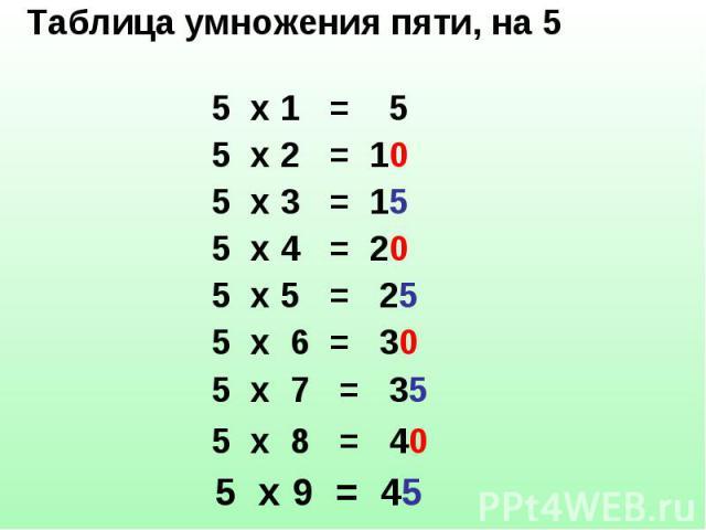 Таблица умножения пяти, на 5 Таблица умножения пяти, на 5 5 х 1 = 5 5 х 2 = 10 5 х 3 = 15 5 х 4 = 20 5 х 5 = 25 5 х 6 = 30 5 х 7 = 35 5 х 8 = 40 5 х 9 = 45 5 х 10 = 50