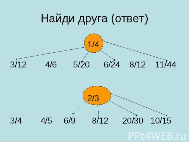 1/4 3/12 4/6 5/20 6/24 8/12 11/44 2/3 3/4 4/5 6/9 8/12 20/30 10/15