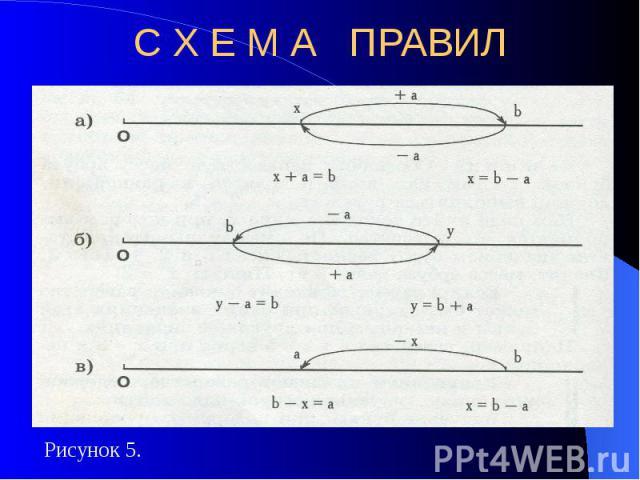 С Х Е М А ПРАВИЛ