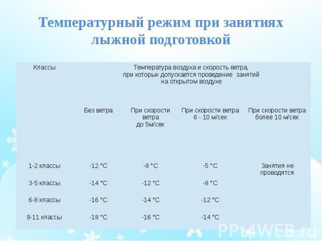 Температурный режим при занятиях лыжной подготовкой
