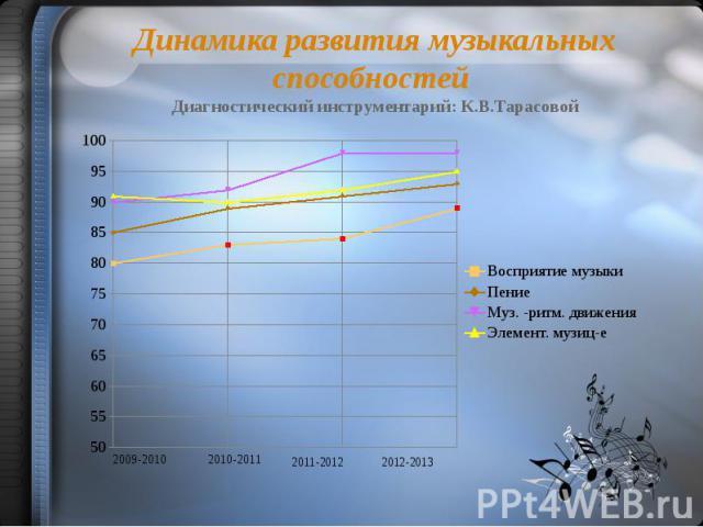 Динамика развития музыкальных способностей Диагностический инструментарий: К.В.Тарасовой