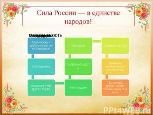 Сила России — в единстве народов!