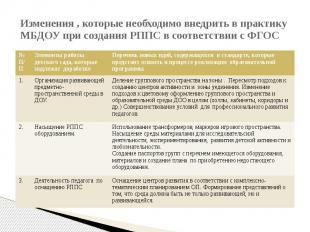 Изменения , которые необходимо внедрить в практику МБДОУ при создания РППС в соо