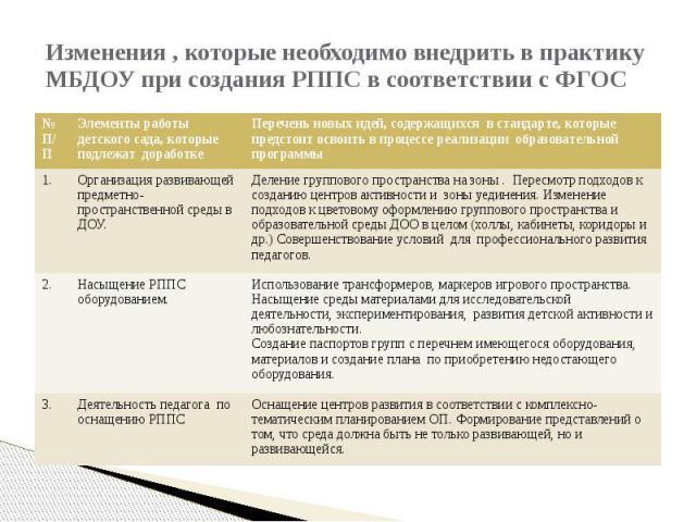 Изменения , которые необходимо внедрить в практику МБДОУ при создания РППС в соответствии с ФГОС