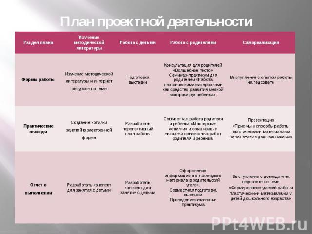 План проектной деятельности