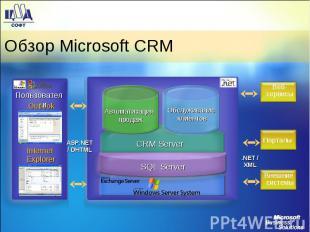 Обзор Microsoft CRM
