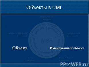 Объекты в UML
