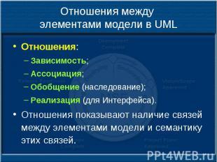 Отношения между элементами модели в UML Отношения: Зависимость; Ассоциация; Обоб