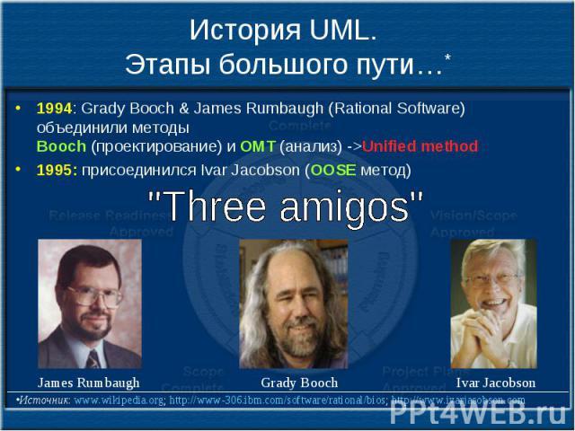 История UML. Этапы большого пути…* 1994: Grady Booch & James Rumbaugh (Rational Software) объединили методы Booch (проектирование) и OMT (анализ) ->Unified method 1995: присоединился Ivar Jacobson (OOSE метод)