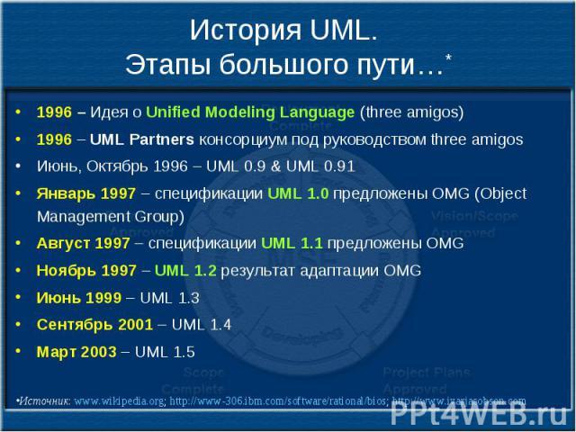 История UML. Этапы большого пути…* 1996 – Идея о Unified Modeling Language (three amigos) 1996 – UML Partners консорциум под руководством three amigos Июнь, Октябрь 1996 – UML 0.9 & UML 0.91 Январь 1997 – спецификации UML 1.0 предложены OMG (Obj…