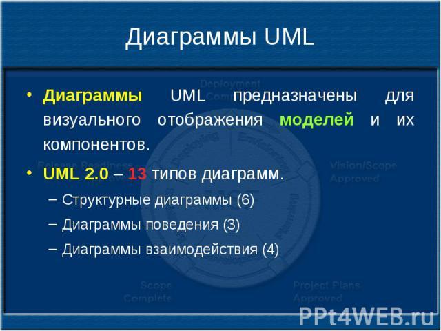 Диаграммы UML Диаграммы UML предназначены для визуального отображения моделей и их компонентов. UML 2.0 – 13 типов диаграмм. Структурные диаграммы (6) Диаграммы поведения (3) Диаграммы взаимодействия (4)