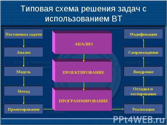 Типовая схема решения задач с использованием ВТ