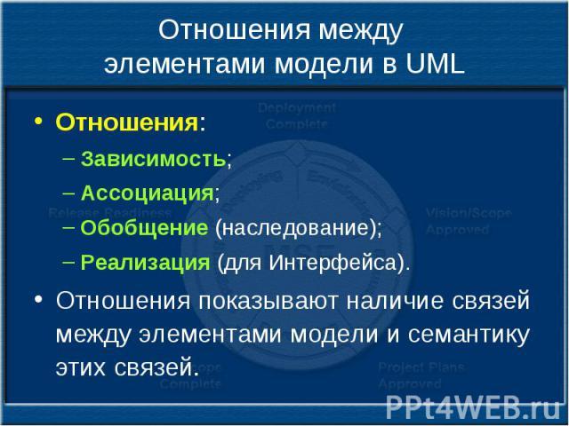 Отношения между элементами модели в UML Отношения: Зависимость; Ассоциация; Обобщение (наследование); Реализация (для Интерфейса). Отношения показывают наличие связей между элементами модели и семантику этих связей.