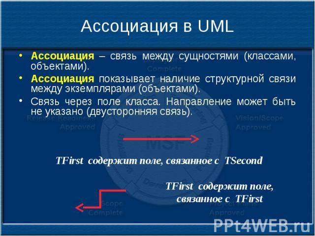 Ассоциация в UML Ассоциация – связь между сущностями (классами, объектами). Ассоциация показывает наличие структурной связи между экземплярами (объектами). Связь через поле класса. Направление может быть не указано (двусторонняя связь).