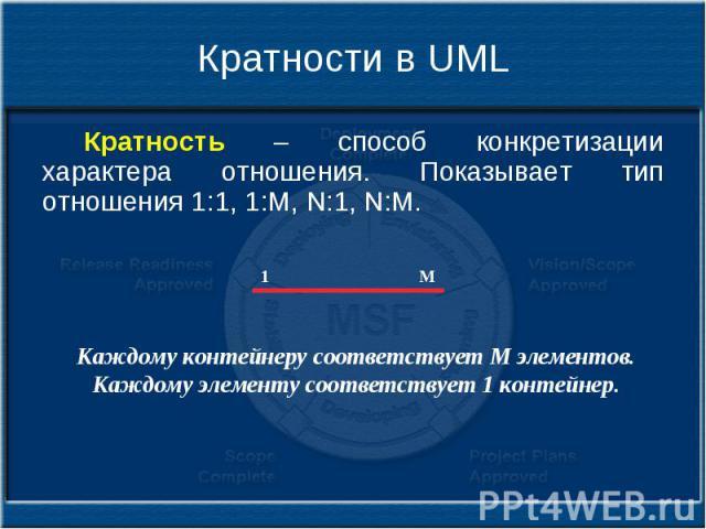 Кратности в UML Кратность – способ конкретизации характера отношения. Показывает тип отношения 1:1, 1:M, N:1, N:M.
