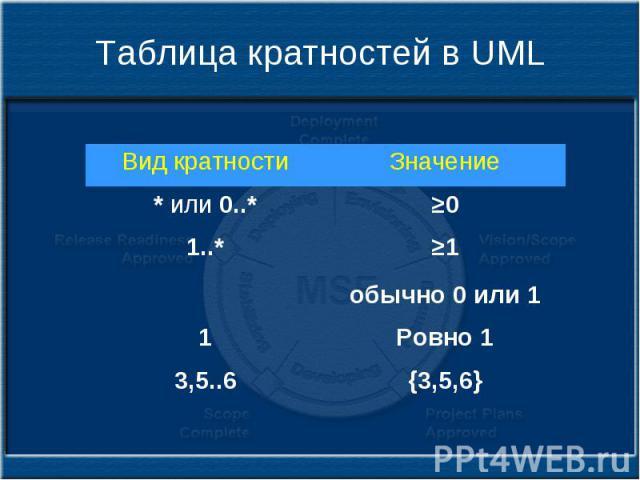 Таблица кратностей в UML