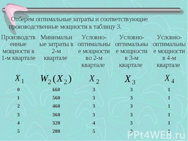 Отберем оптимальные затраты и соответствующие производственные мощности в таблицу 3. Отберем оптимальные затраты и соответствующие производственные мощности в таблицу 3.