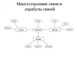 Многосторонние связи и атрибуты связей