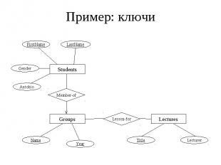 Пример: ключи