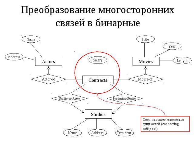 Преобразование многосторонних связей в бинарные