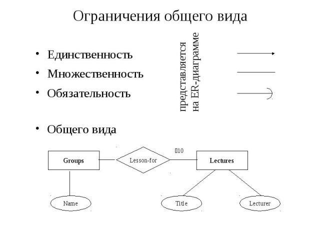 Ограничения общего вида Единственность Множественность Обязательность Общего вида