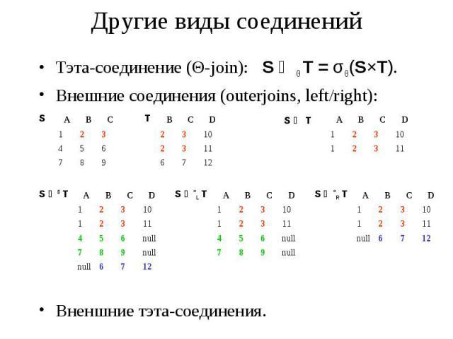 Другие виды соединений Тэта-соединение (Θ-join): S ⋈Θ T = σΘ(S×T). Внешние соединения (outerjoins, left/right): Вненшние тэта-соединения.