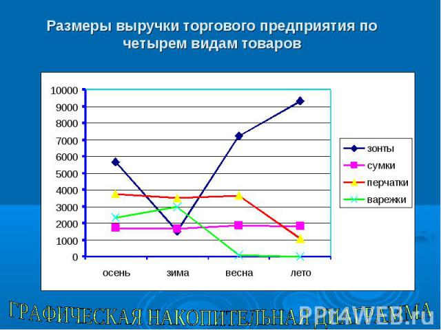 Размеры выручки торгового предприятия по четырем видам товаров