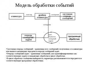 Модель обработки событий