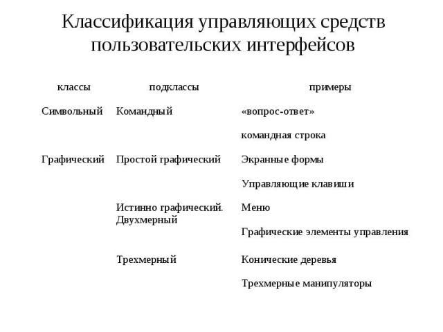 Классификация управляющих средств пользовательских интерфейсов