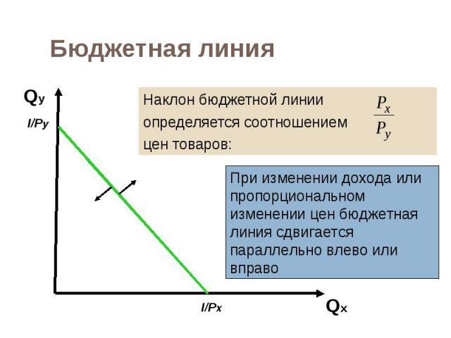 Наклон бюджетной линии Наклон бюджетной линии определяется соотношением цен товаров: