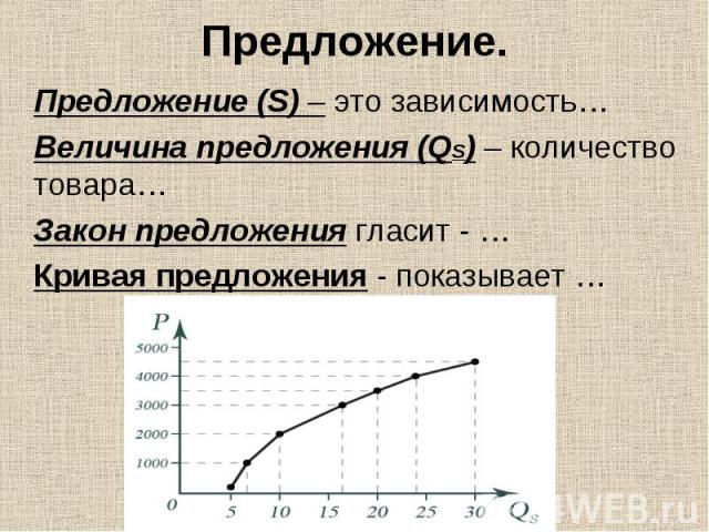 Предложение (S) – это зависимость… Предложение (S) – это зависимость… Величина предложения (QS) – количество товара… Закон предложения гласит - … Кривая предложения - показывает …