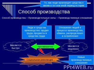 Способ производства Способ производства = Производительные силы + Производственн