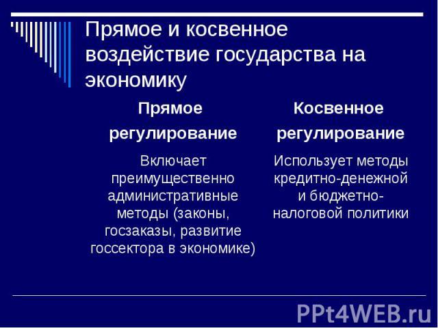 Прямое и косвенное воздействие государства на экономику Прямое регулирование Включает преимущественно административные методы (законы, госзаказы, развитие госсектора в экономике)