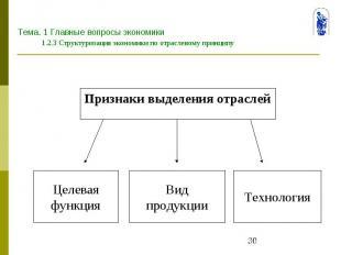 Тема. 1 Главные вопросы экономики 1.2.3 Структуризация экономики по отраслевому