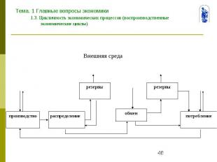 Тема. 1 Главные вопросы экономики 1.3. Цикличность экономических процессов (восп