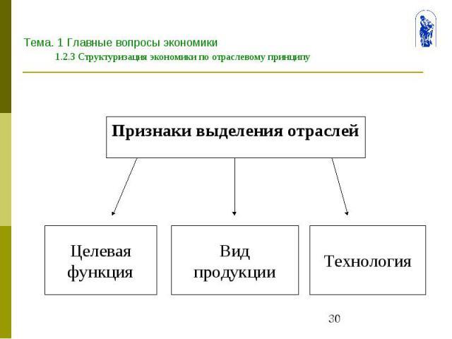 Тема. 1 Главные вопросы экономики 1.2.3 Структуризация экономики по отраслевому принципу