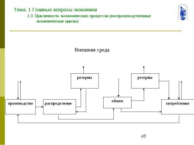 Тема. 1 Главные вопросы экономики 1.3. Цикличность экономических процессов (воспроизводственные экономические циклы)