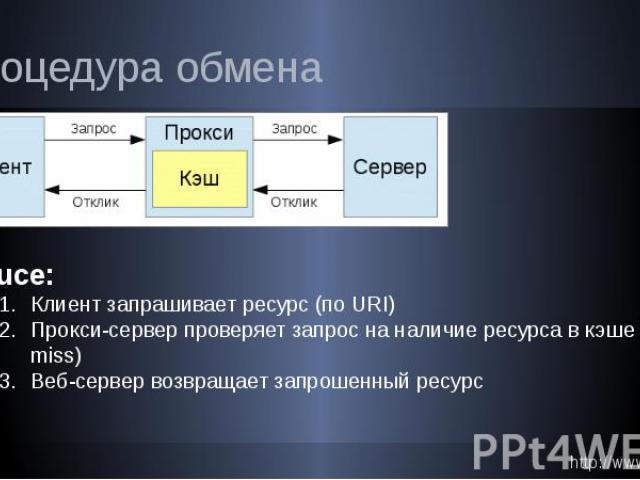 Процедура обмена in nuce: Клиент запрашивает ресурс (по URI) Прокси-сервер проверяет запрос на наличие ресурса в кэше (hit || miss) Веб-сервер возвращает запрошенный ресурс