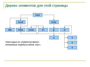 Дерево элементов для этой страницы