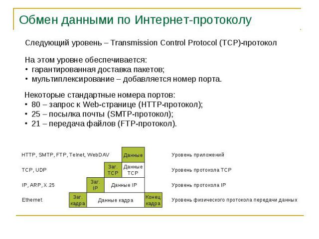 Обмен данными по Интернет-протоколу