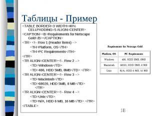 Таблицы - Пример <TABLE BORDER=3 WIDTH=40% CELLPADDING=5 ALIGN=CENTER> &lt