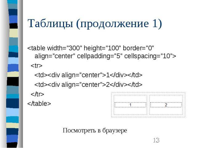 "Таблицы (продолжение 1) <table width=""300"" height=""100"" border=""0"" align=""center"" cellpadding=""5"" cellspacing=""10""> <tr> <td><div align=""center"">1</div&…"