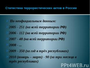 Статистика террористических актов в России По неофициальным данным: 2005 - 251 (