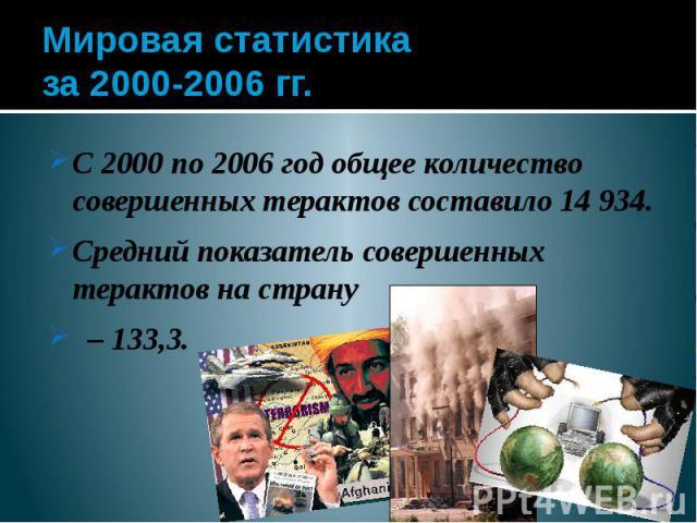 Мировая статистика за 2000-2006 гг. С 2000 по 2006 год общее количество совершенных терактов составило 14 934. Средний показатель совершенных терактов на страну – 133,3.