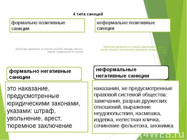 4 типа санкций формально позитивные санкции