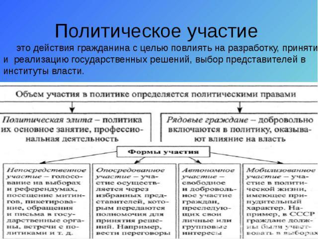 Политическое участие это действия гражданина с целью повлиять на разработку, принятие и реализацию государственных решений, выбор представителей в институты власти.