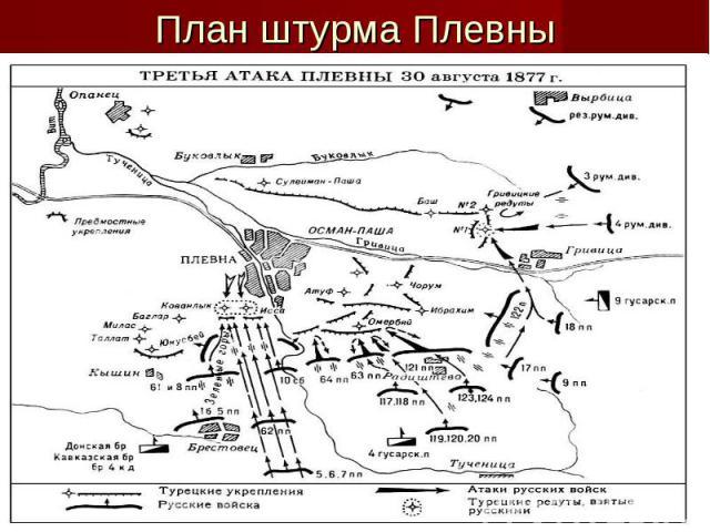 План штурма Плевны