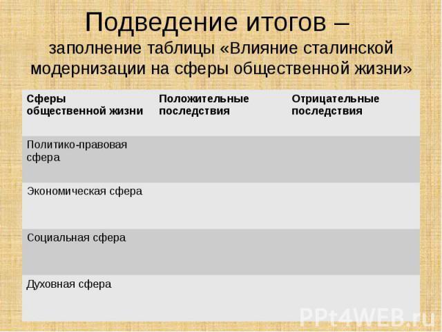 Подведение итогов – заполнение таблицы «Влияние сталинской модернизации на сферы общественной жизни»