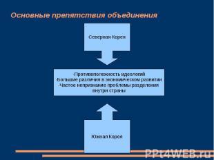Основные препятствия объединения