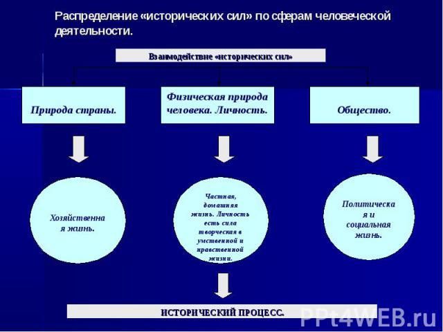 Распределение «исторических сил» по сферам человеческой деятельности.